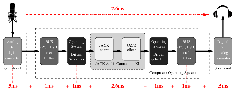Figure 1: Latency chain